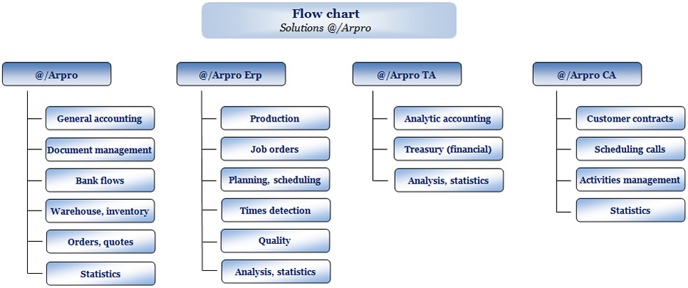 The evolution Flow Chart of our arpro software