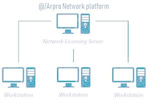 Installation Network @/Arpro 1
