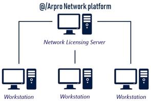 Installation Network Arpro network